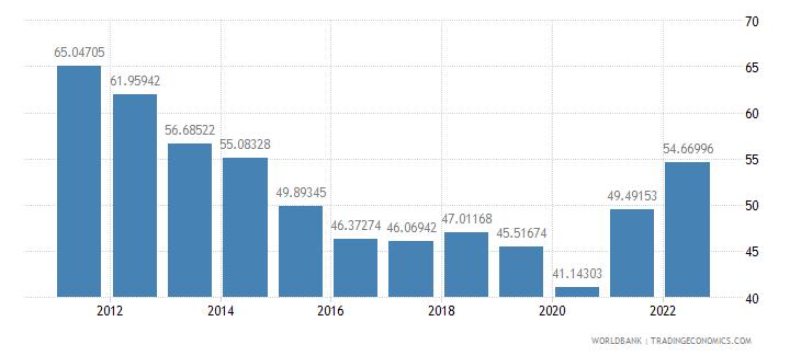 guatemala trade percent of gdp wb data