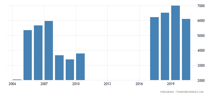 guatemala trademark applications resident by count wb data