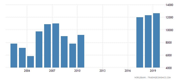 guatemala trademark applications total wb data