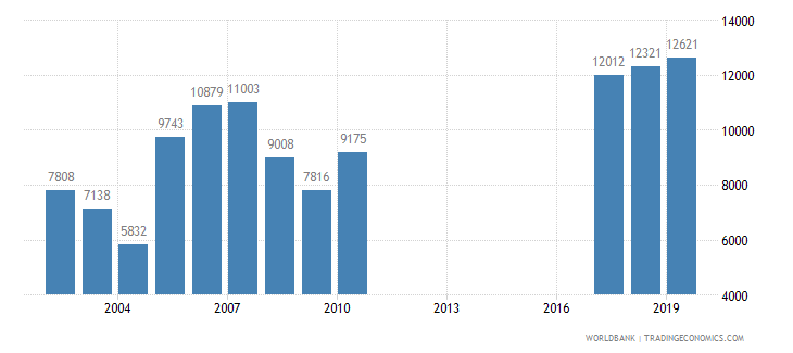 guatemala trademark applications total wb data