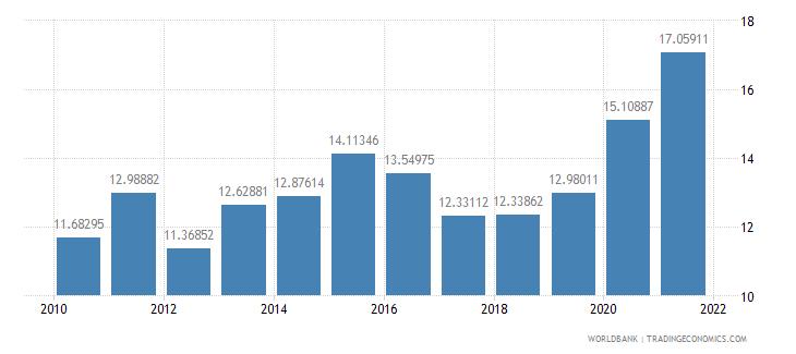 guatemala transport services percent of service exports bop wb data