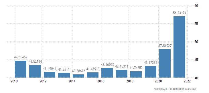 guatemala transport services percent of service imports bop wb data