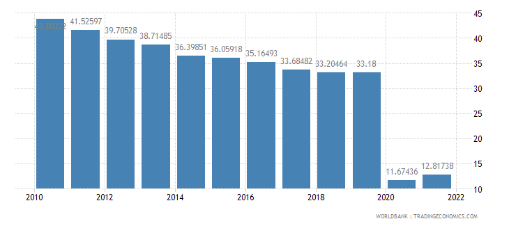 guatemala travel services percent of service exports bop wb data