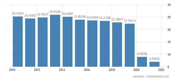 guatemala travel services percent of service imports bop wb data