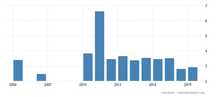 guatemala unemployment female percent of female labor force national estimate wb data