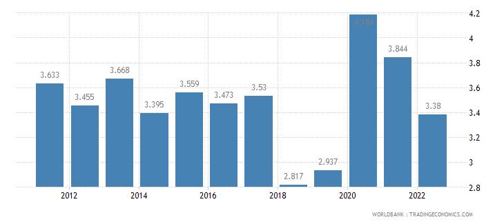 guatemala unemployment female percent of female labor force wb data