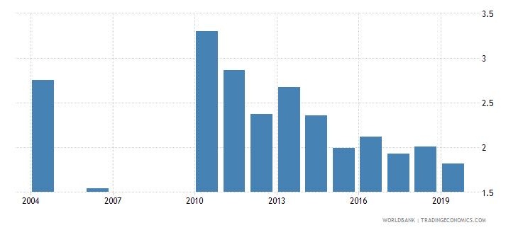 guatemala unemployment male percent of male labor force national estimate wb data