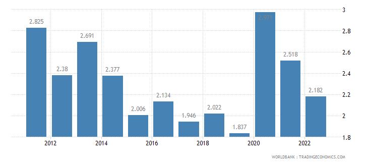 guatemala unemployment male percent of male labor force wb data