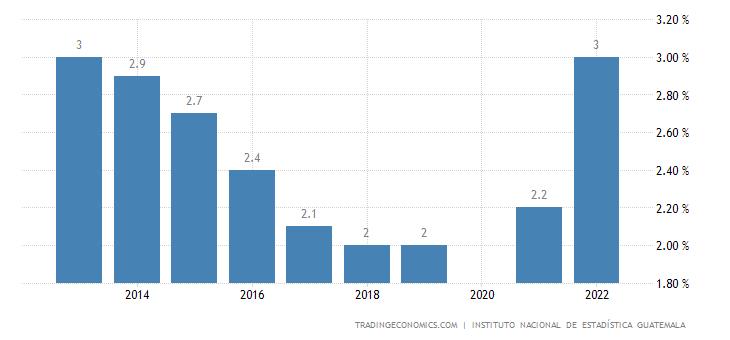 Guatemala Unemployment Rate