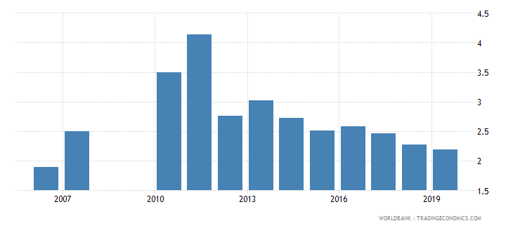 guatemala unemployment total percent of total labor force national estimate wb data