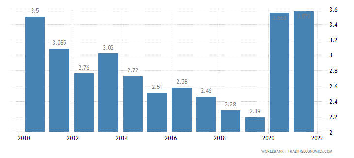 guatemala unemployment total percent of total labor force wb data