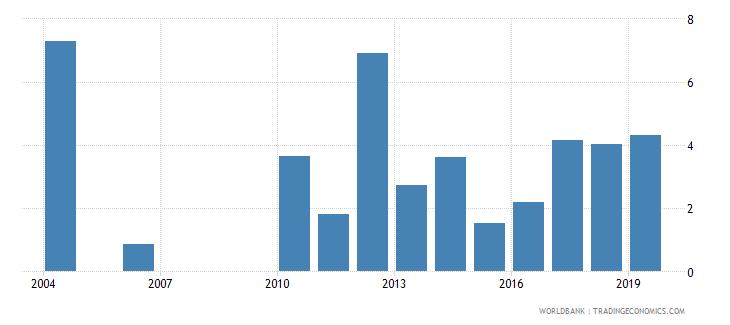 guatemala unemployment with advanced education female wb data