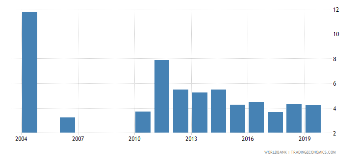 guatemala unemployment with intermediate education male wb data
