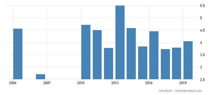 guatemala unemployment youth male percent of male labor force ages 15 24 national estimate wb data