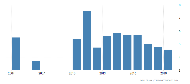 guatemala unemployment youth total percent of total labor force ages 15 24 national estimate wb data