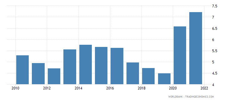 guatemala unemployment youth total percent of total labor force ages 15 24 wb data