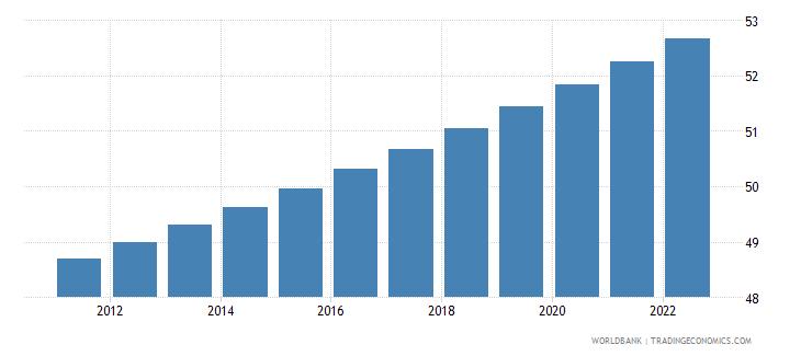 guatemala urban population percent of total wb data