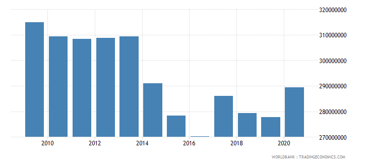 guatemala use of imf credit dod us dollar wb data
