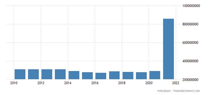 guatemala use of imf credit dod us dollar wb data