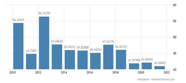 guatemala vulnerable employment female percent of female employment wb data