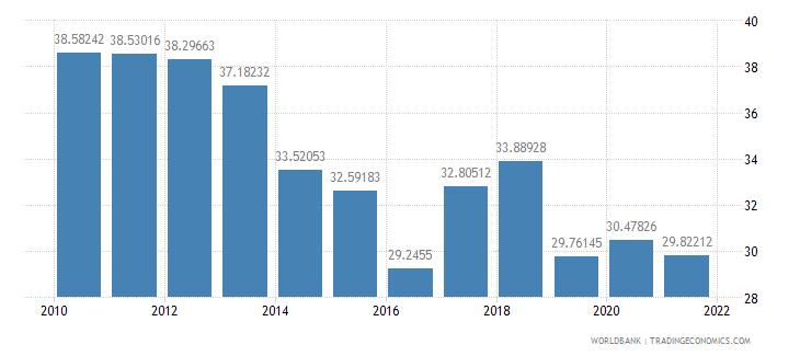 guatemala vulnerable employment male percent of male employment wb data
