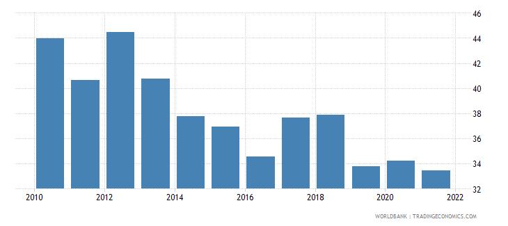 guatemala vulnerable employment total percent of total employment wb data