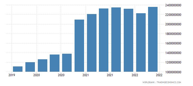 guinea 01_cross border loans from bis reporting banks wb data