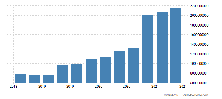 guinea 02_cross border loans from bis banks to nonbanks wb data