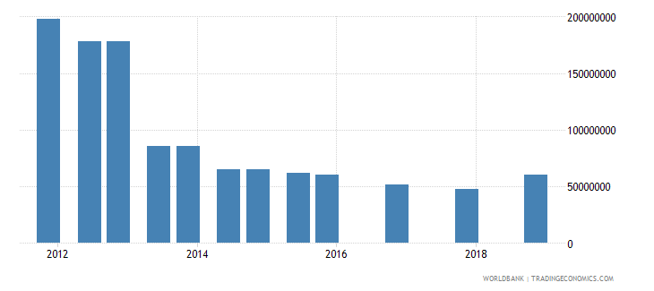guinea 03_official bilateral loans total wb data