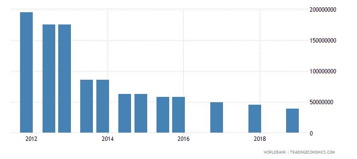 guinea 04_official bilateral loans aid loans wb data