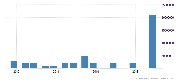 guinea 05_official bilateral loans other wb data