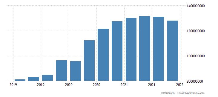 guinea 06_multilateral loans total wb data