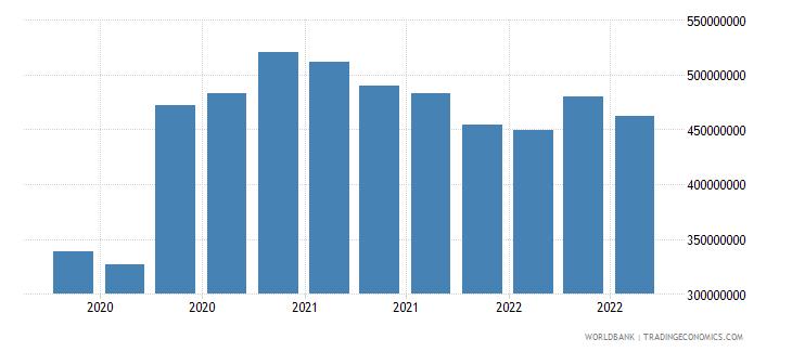 guinea 07_multilateral loans imf wb data
