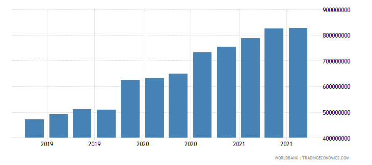 guinea 08_multilateral loans other institutions wb data