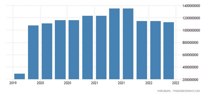 guinea 09_insured export credit exposures berne union wb data