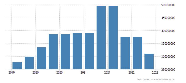 guinea 10_insured export credit exposures short term bu wb data