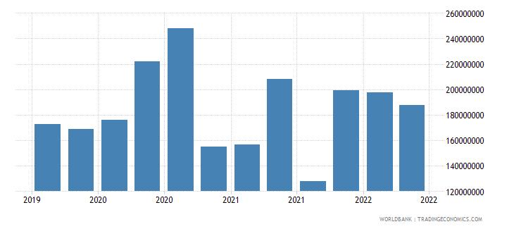 guinea 12_liabilities to bis banks cons  short term wb data