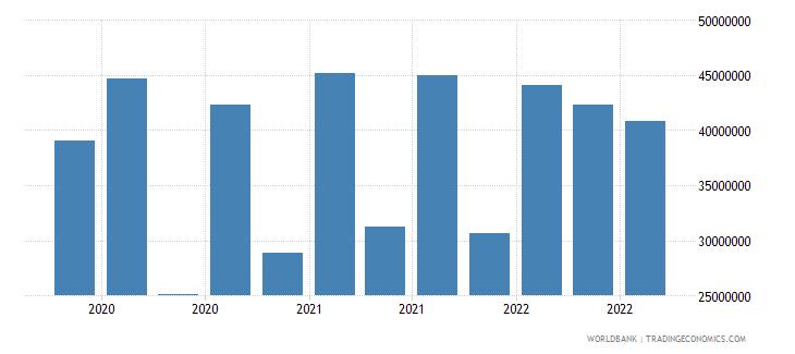 guinea 13_multilateral loans imf short term wb data