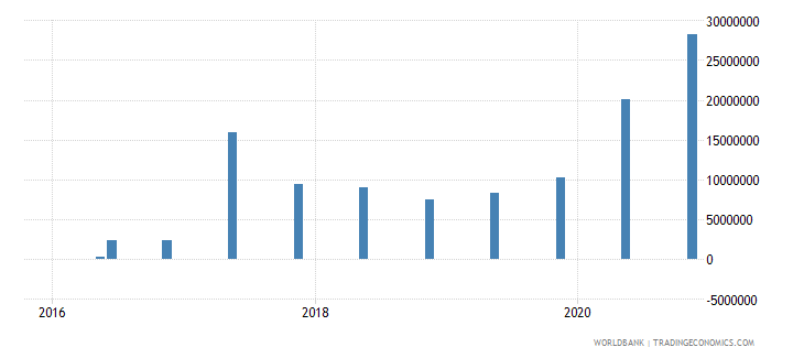 guinea 14_debt securities held by nonresidents wb data