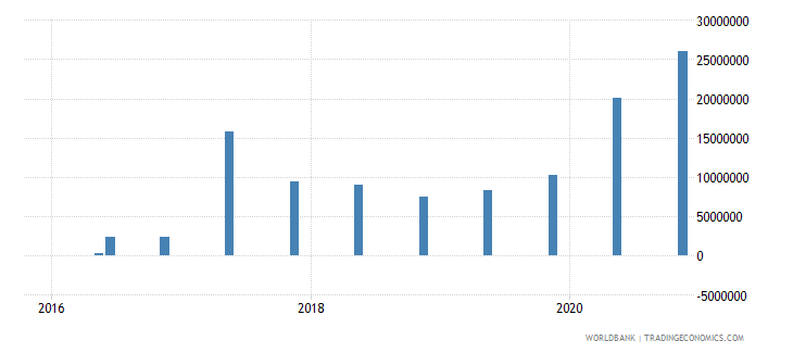 guinea 15_debt securities held by nonresidents total short term wb data