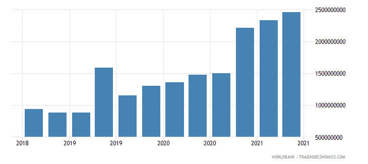 guinea 22_liabilities to bis banks locational total wb data