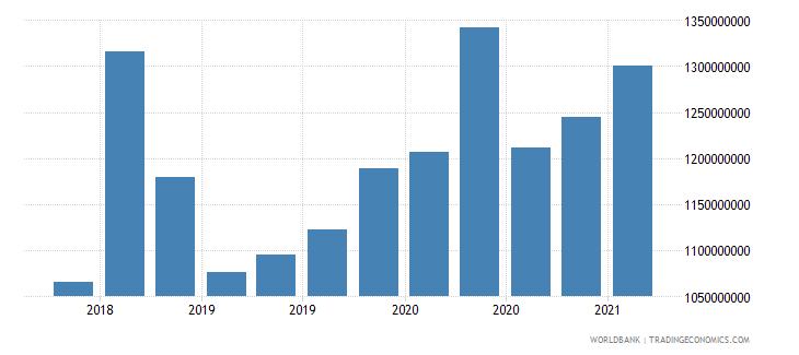 guinea 24_international reserves excluding gold wb data