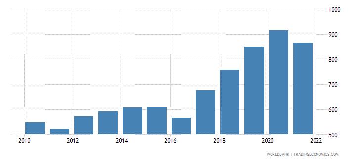 guinea adjusted net national income per capita current us$ wb data
