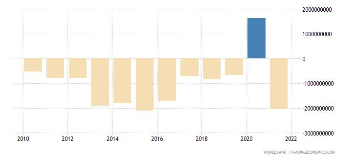 guinea adjusted net savings excluding particulate emission damage us dollar wb data