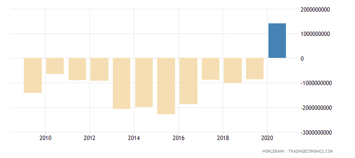 guinea adjusted net savings including particulate emission damage us dollar wb data