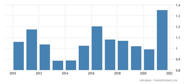 guinea adjusted savings carbon dioxide damage percent of gni wb data