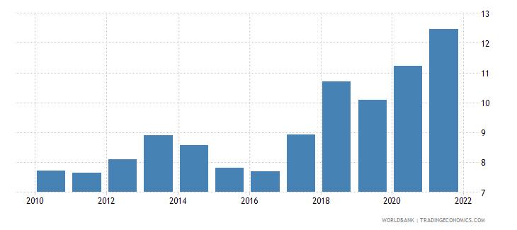 guinea adjusted savings consumption of fixed capital percent of gni wb data