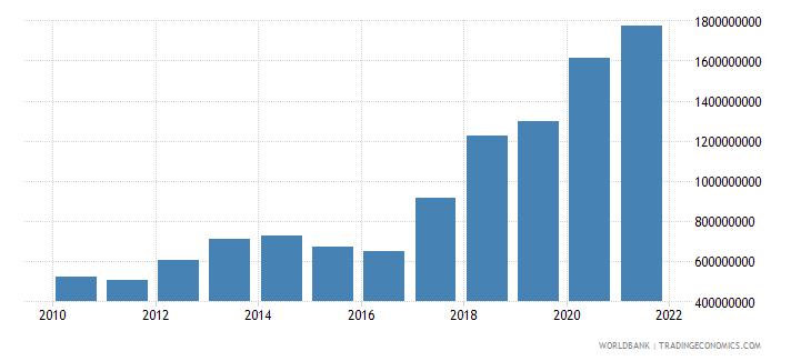 guinea adjusted savings consumption of fixed capital us dollar wb data