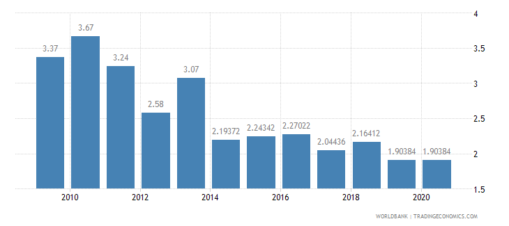 guinea adjusted savings education expenditure percent of gni wb data