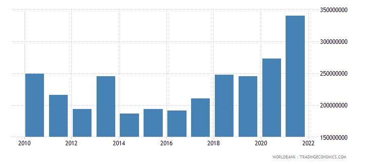 guinea adjusted savings education expenditure us dollar wb data